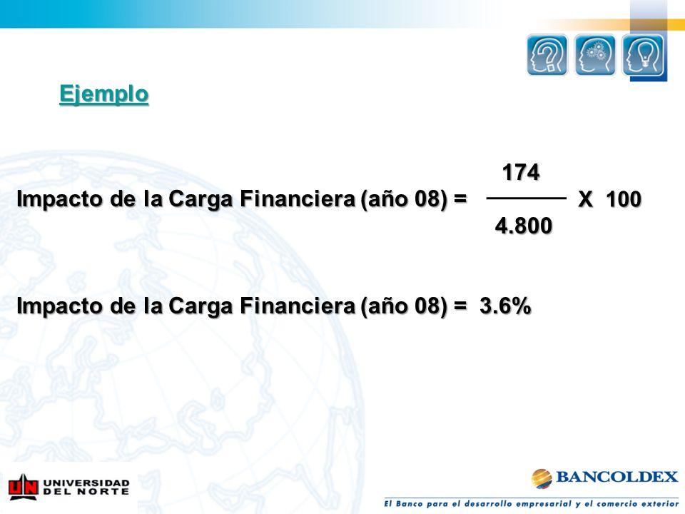 Impacto de la Carga Financiera (año 08) = 4.800