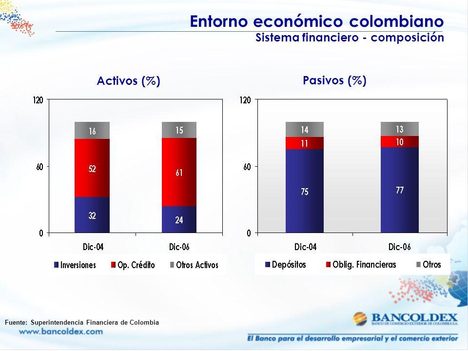 Entorno económico colombiano Sistema financiero - composición