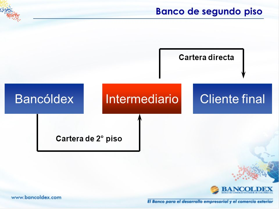 Bancóldex Intermediario Cliente final Empresario BANCÓLDEX