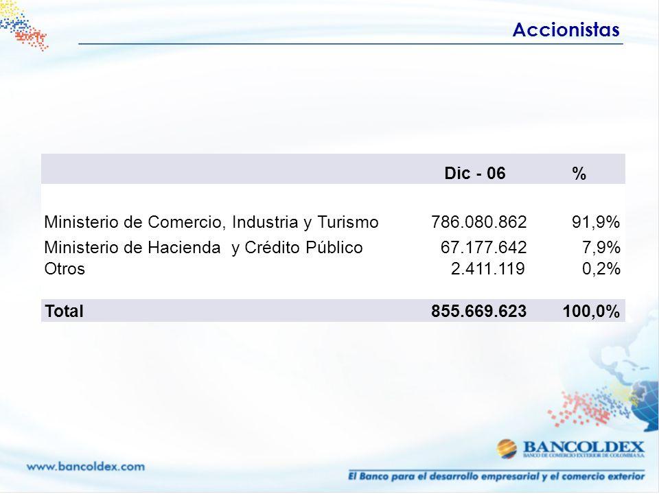 Accionistas Dic - 06 % Ministerio de Comercio, Industria y Turismo