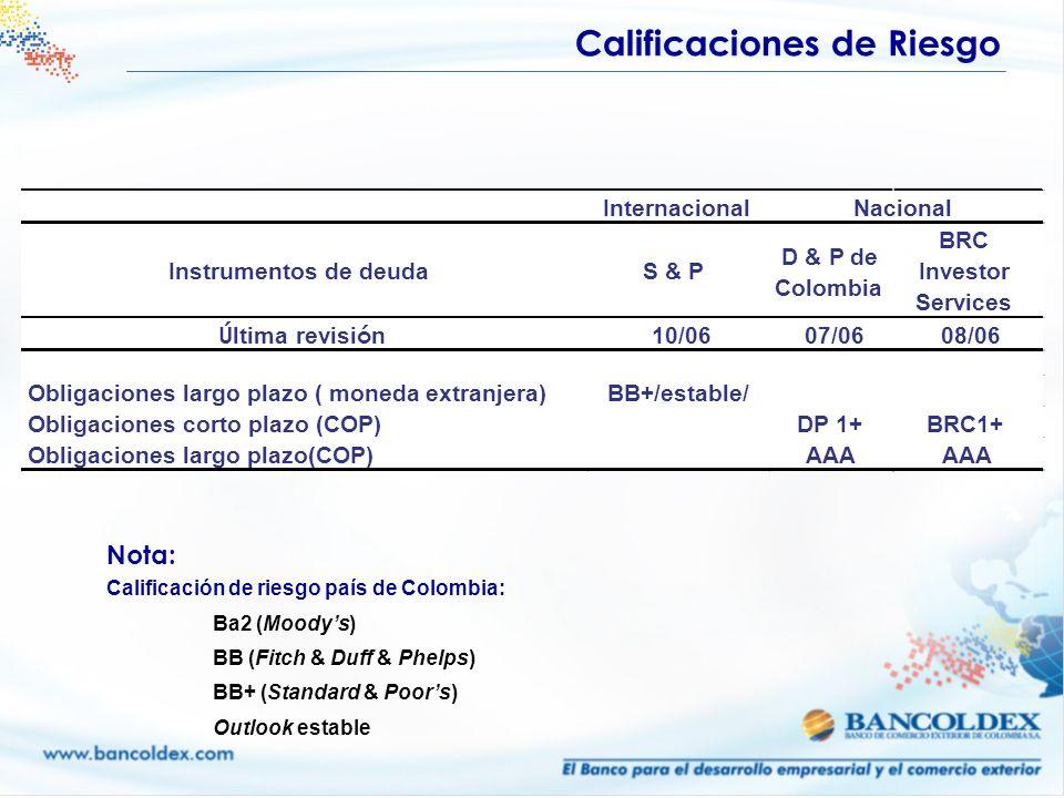 Calificaciones de Riesgo