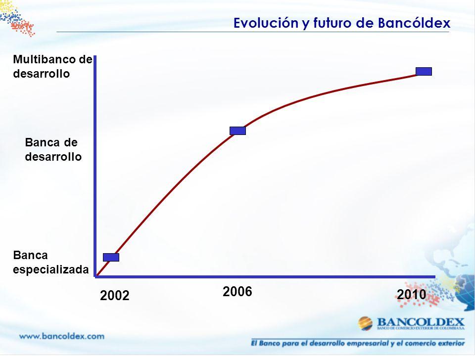 Evolución y futuro de Bancóldex