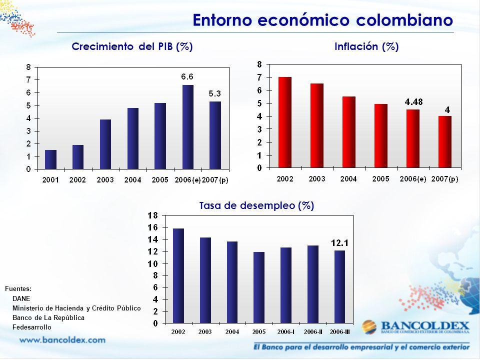 Crecimiento del PIB (%)