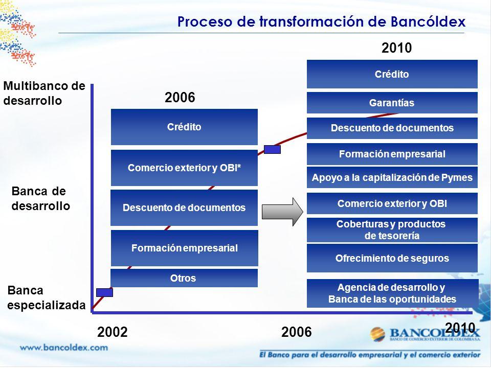 Proceso de transformación de Bancóldex