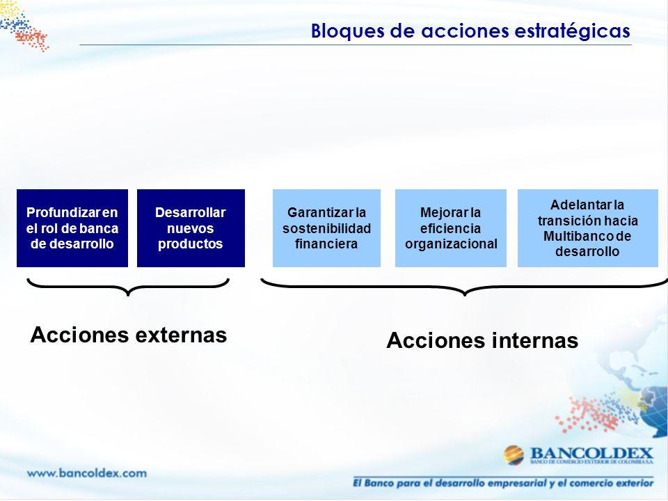 Acciones externas Acciones internas Bloques de acciones estratégicas