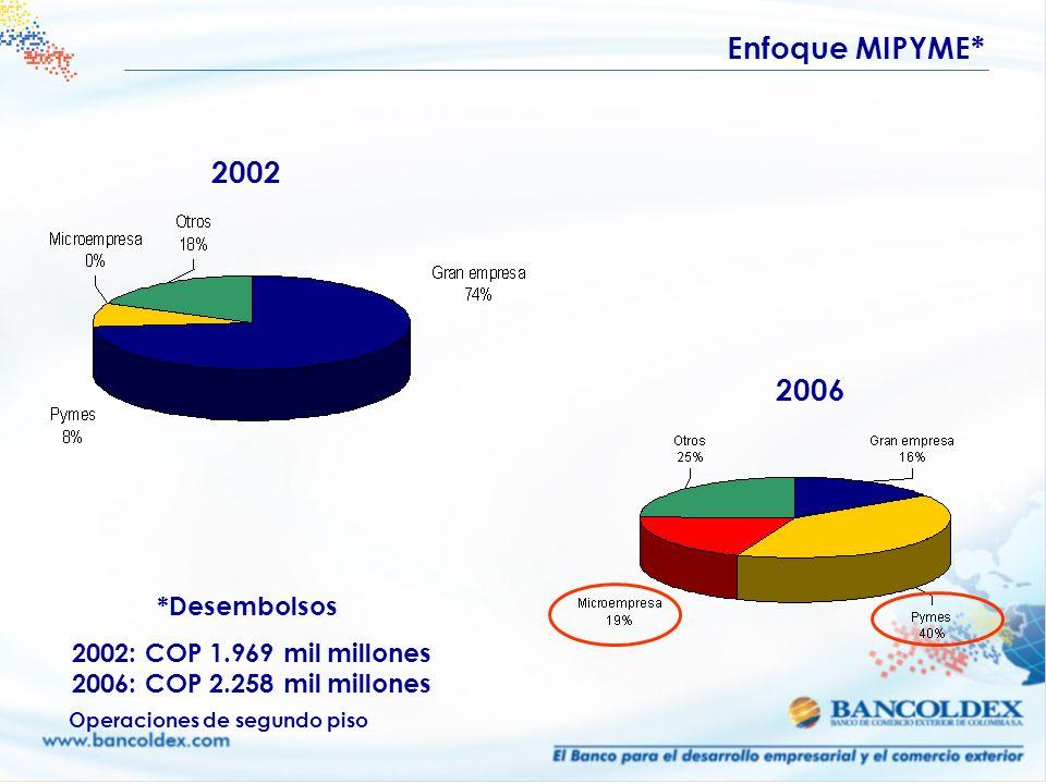 Enfoque MIPYME* 2002 2006 *Desembolsos 2002: COP 1.969 mil millones