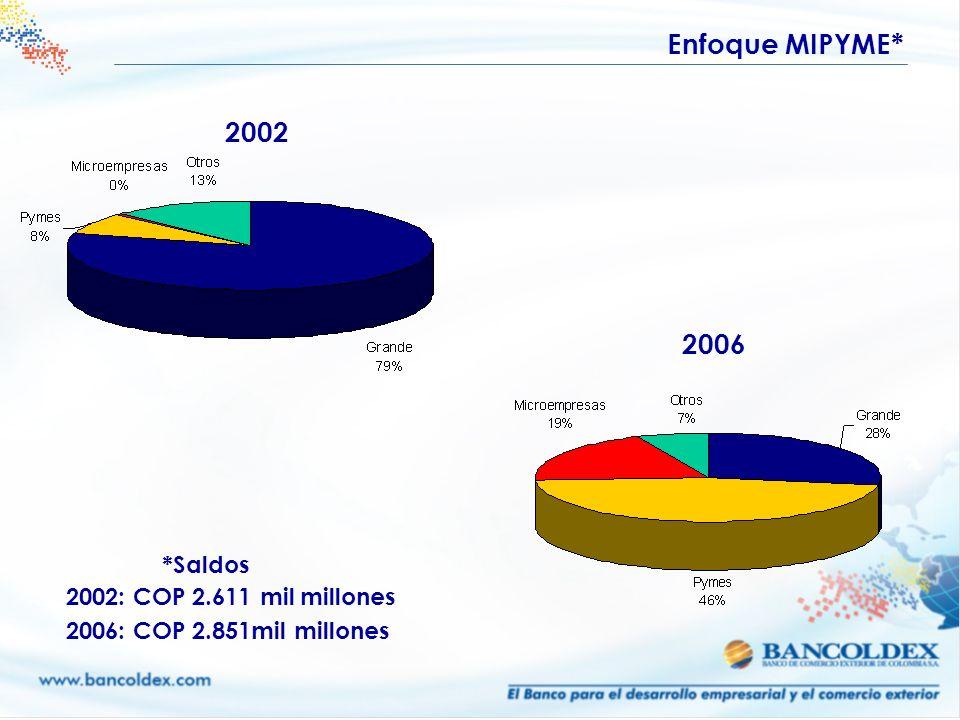 Enfoque MIPYME* 2002 2006 *Saldos 2002: COP 2.611 mil millones