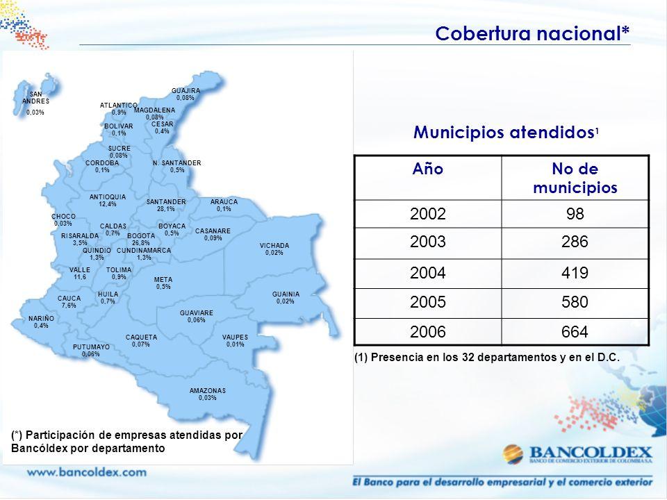 Cobertura nacional* Municipios atendidos1 2002 98 2003 286 2004 419