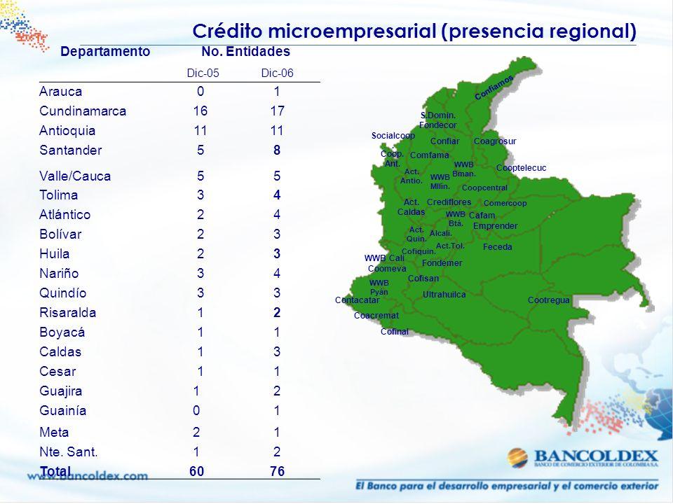 Crédito microempresarial (presencia regional)