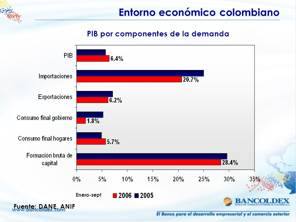PIB por componentes de la demanda