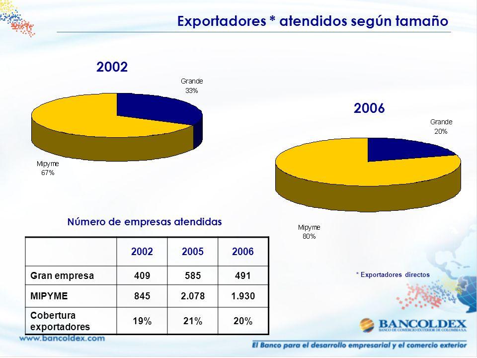 Número de empresas atendidas * Exportadores directos