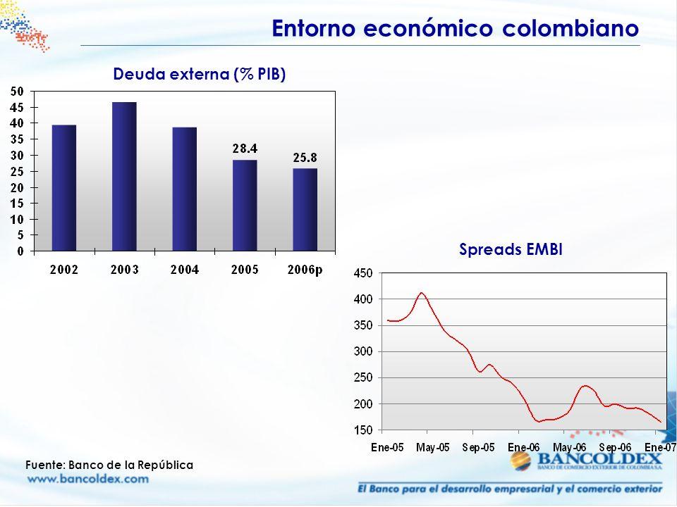 Entorno económico colombiano