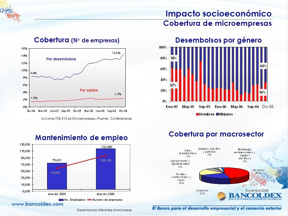 Impacto socioeconómico Cobertura de microempresas