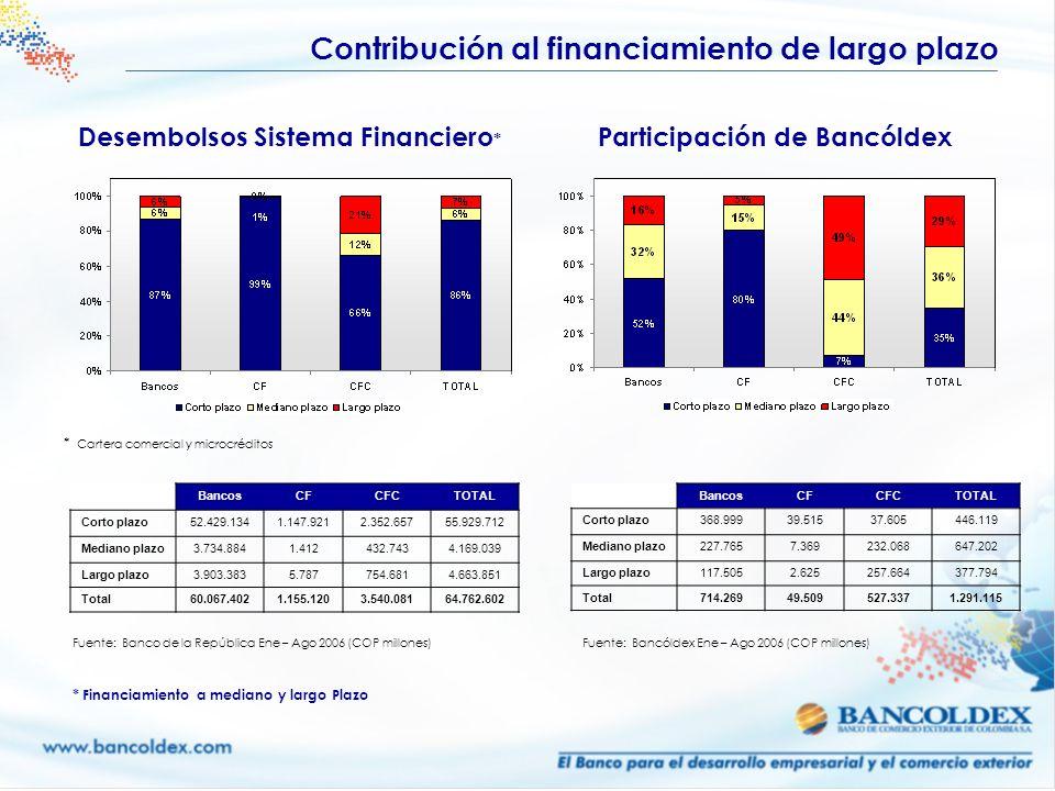 Desembolsos Sistema Financiero* Participación de Bancóldex
