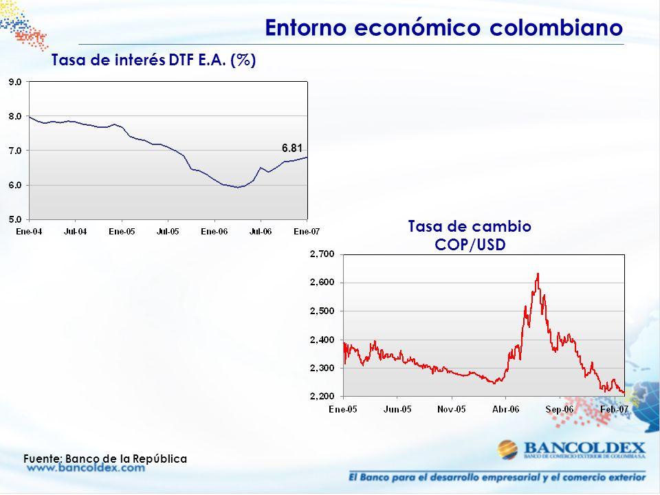 Tasa de interés DTF E.A. (%)