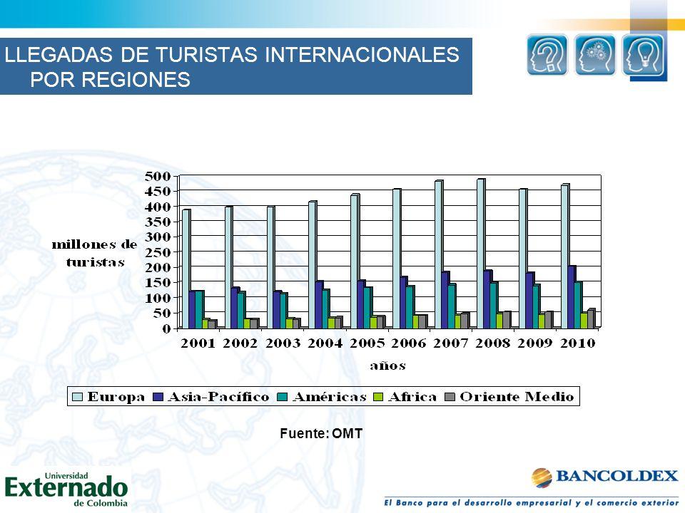 LLEGADAS DE TURISTAS INTERNACIONALES POR REGIONES