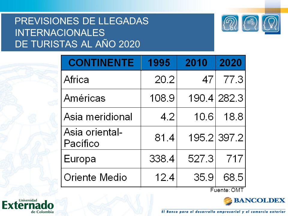 PREVISIONES DE LLEGADAS INTERNACIONALES DE TURISTAS AL AÑO 2020