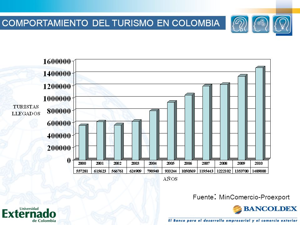 COMPORTAMIENTO DEL TURISMO EN COLOMBIA