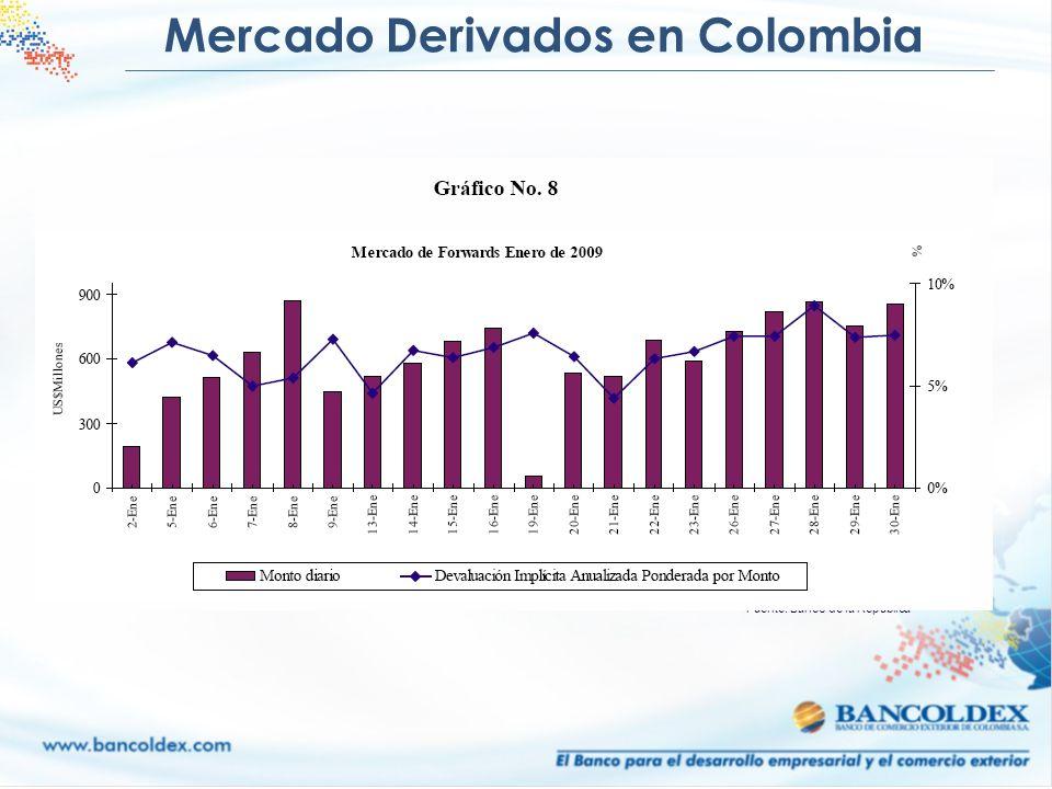 Mercado Derivados en Colombia