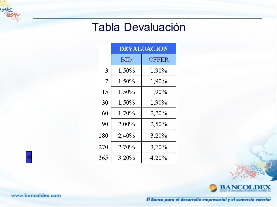 Tabla Devaluación
