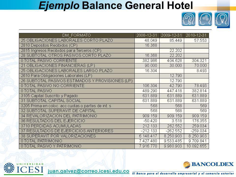 Ejemplo Balance General Hotel