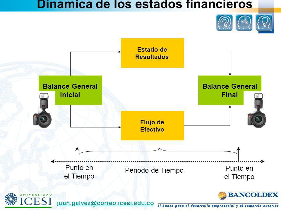 Dinamica de los estados financieros