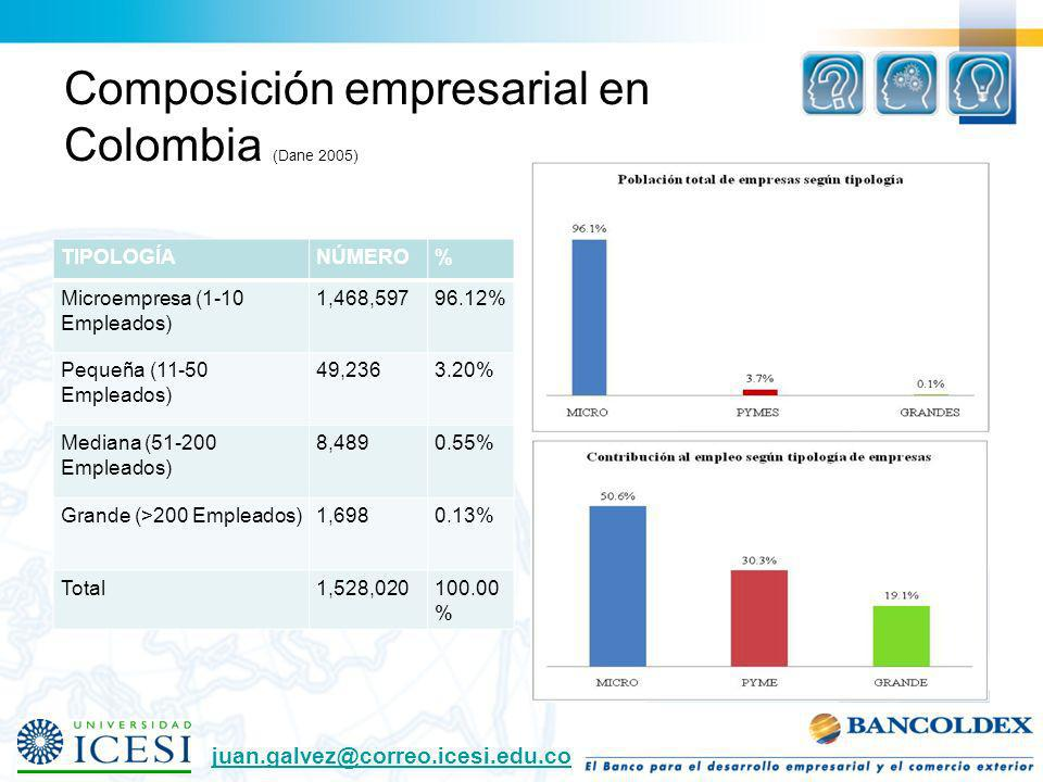 Composición empresarial en Colombia (Dane 2005)