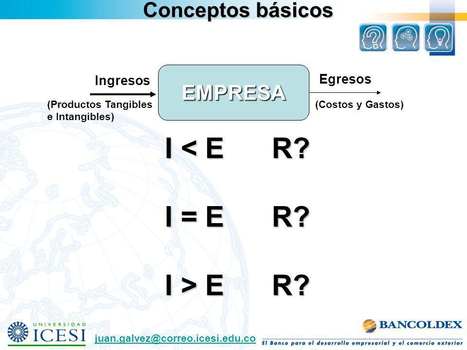 I < E R I = E R I > E R Conceptos básicos EMPRESA Egresos