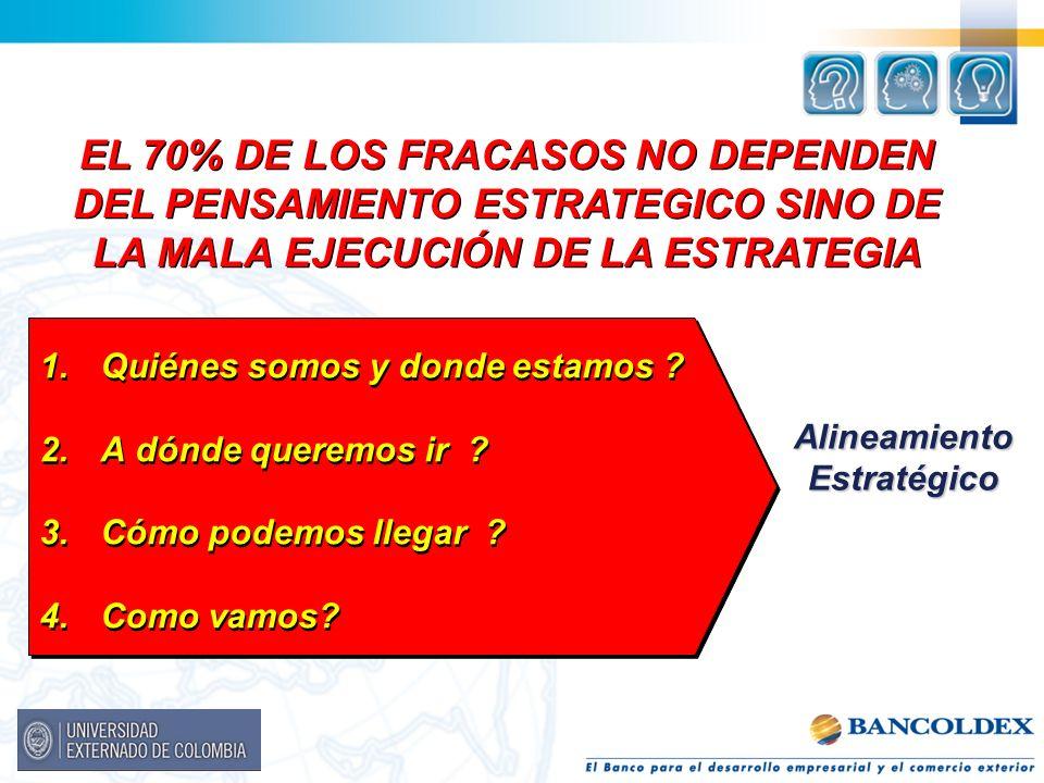EL 70% DE LOS FRACASOS NO DEPENDEN DEL PENSAMIENTO ESTRATEGICO SINO DE LA MALA EJECUCIÓN DE LA ESTRATEGIA