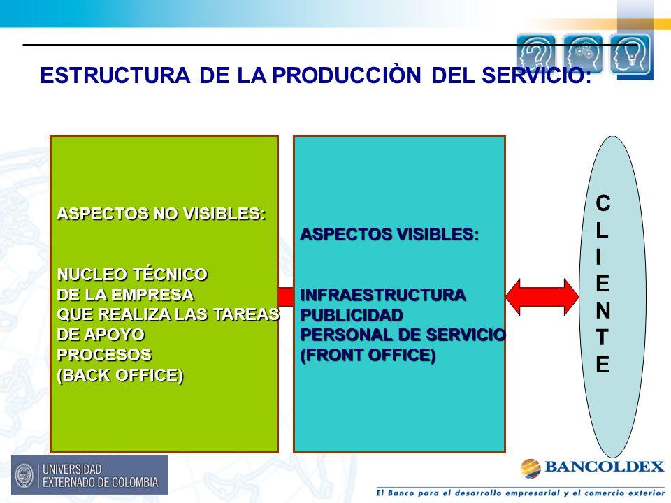 ESTRUCTURA DE LA PRODUCCIÒN DEL SERVICIO: