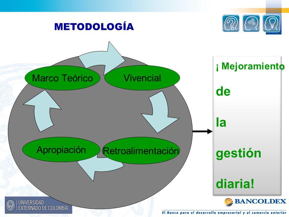 METODOLOGÍA ¡ Mejoramiento de la gestión diaria!