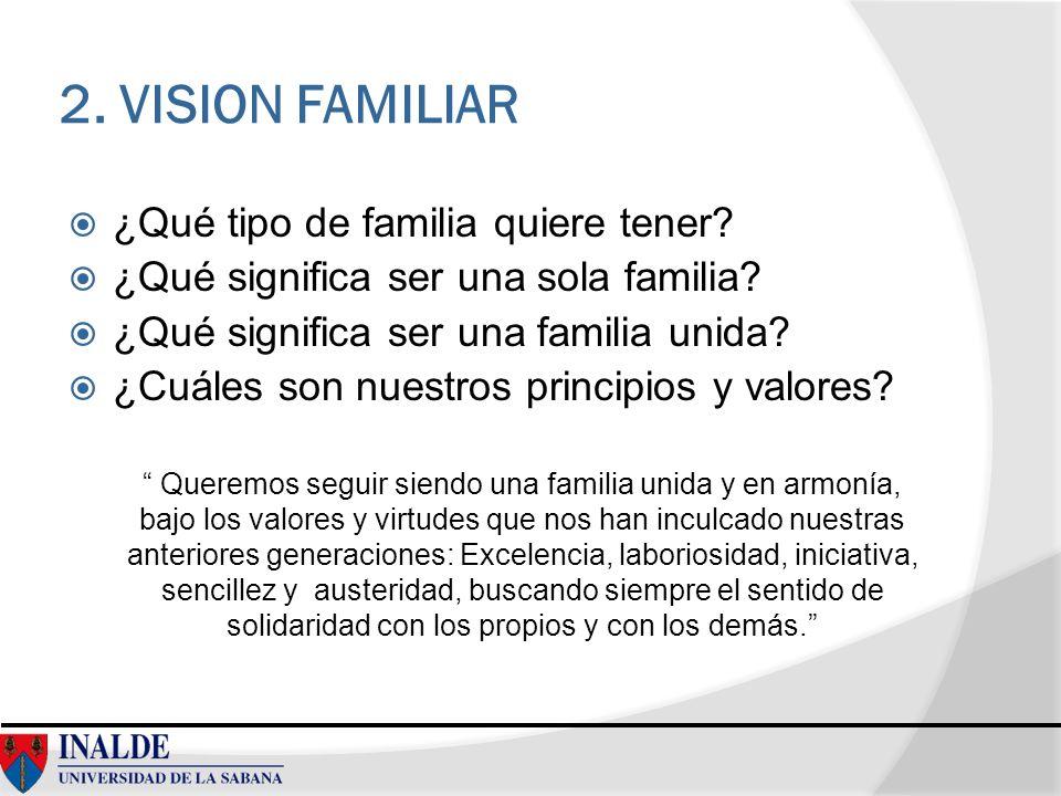 2. VISION FAMILIAR ¿Qué tipo de familia quiere tener