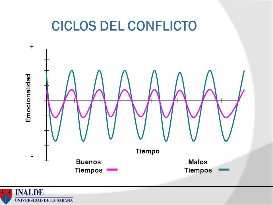 CICLOS DEL CONFLICTO + Emocionalidad Tiempo - Buenos Tiempos