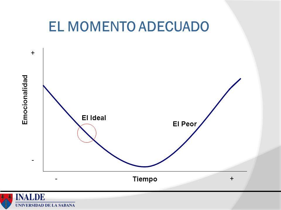 EL MOMENTO ADECUADO + Emocionalidad El Ideal El Peor - - Tiempo +