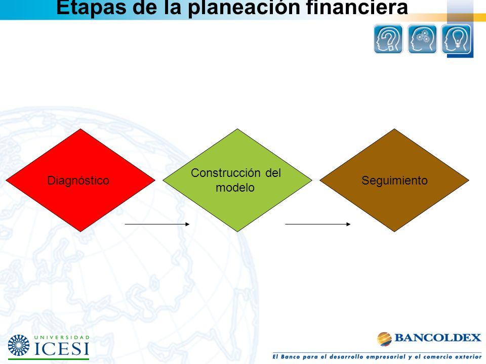 Etapas de la planeación financiera