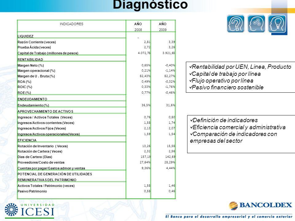Diagnóstico Rentabilidad por UEN, Linea, Producto