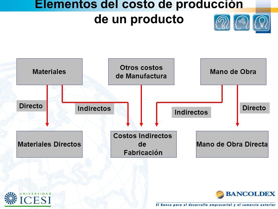 Elementos del costo de producción