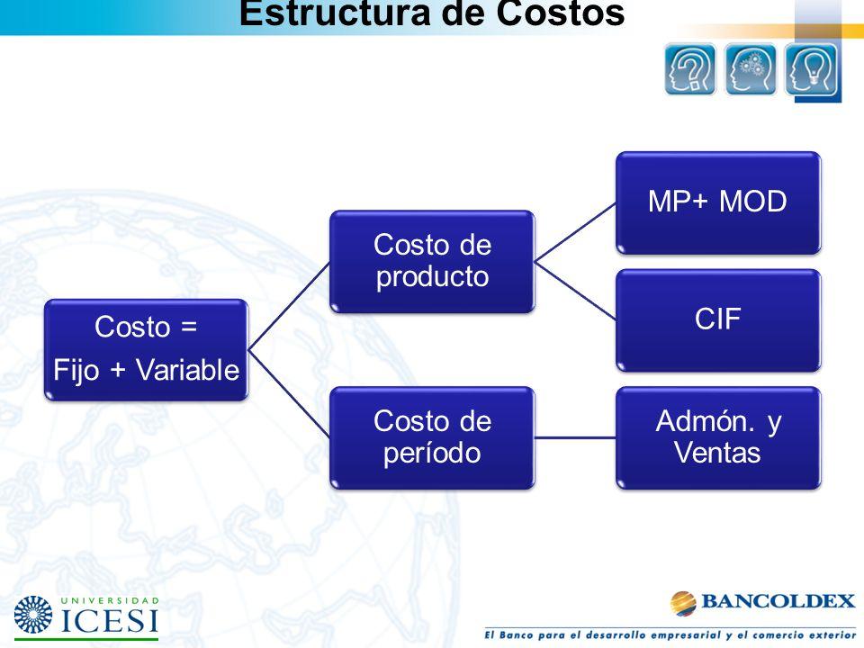Estructura de Costos Fijo + Variable Costo = Costo de producto MP+ MOD