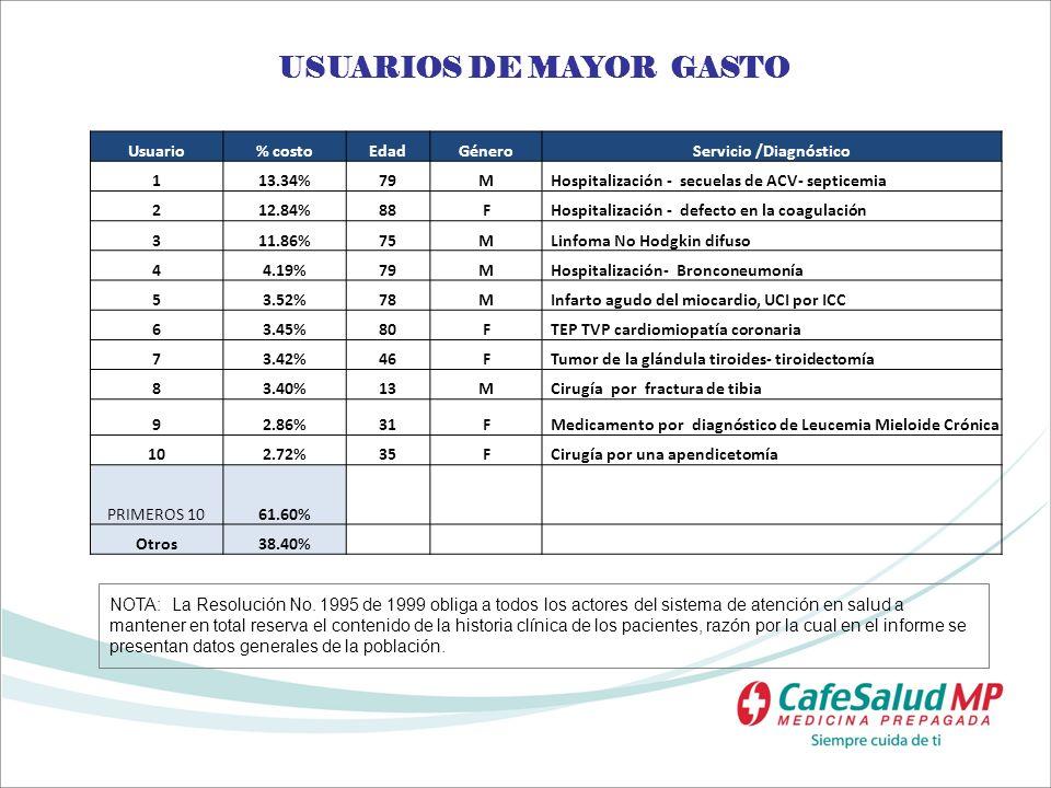 USUARIOS DE MAYOR GASTO Servicio /Diagnóstico