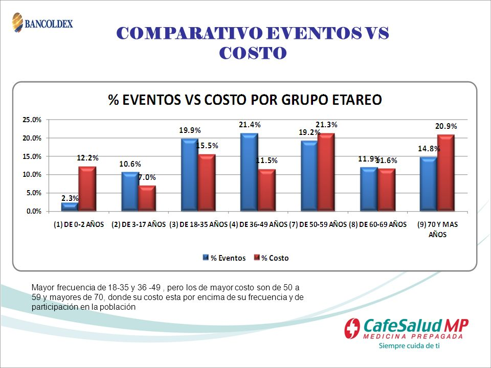 COMPARATIVO EVENTOS VS COSTO
