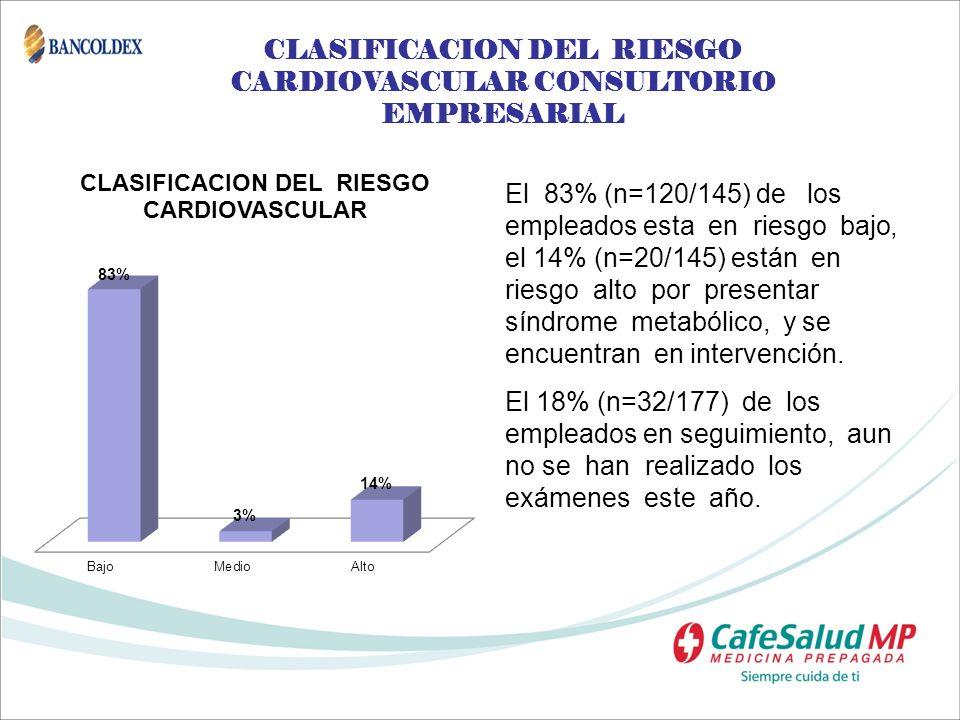 CLASIFICACION DEL RIESGO CARDIOVASCULAR CONSULTORIO EMPRESARIAL