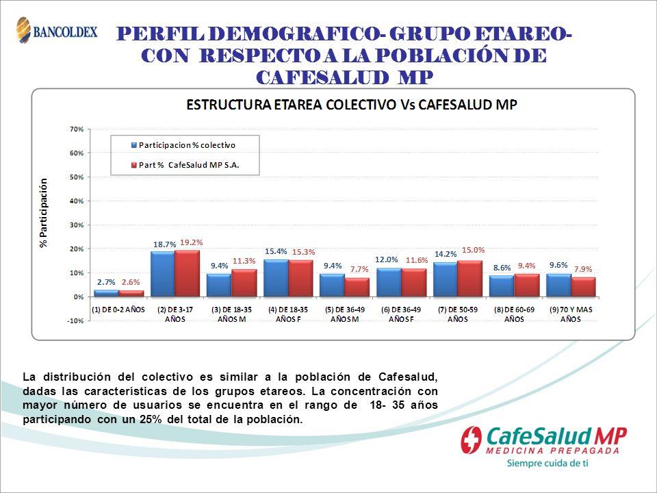 PERFIL DEMOGRAFICO- GRUPO ETAREO- CON RESPECTO A LA POBLACIÓN DE CAFESALUD MP