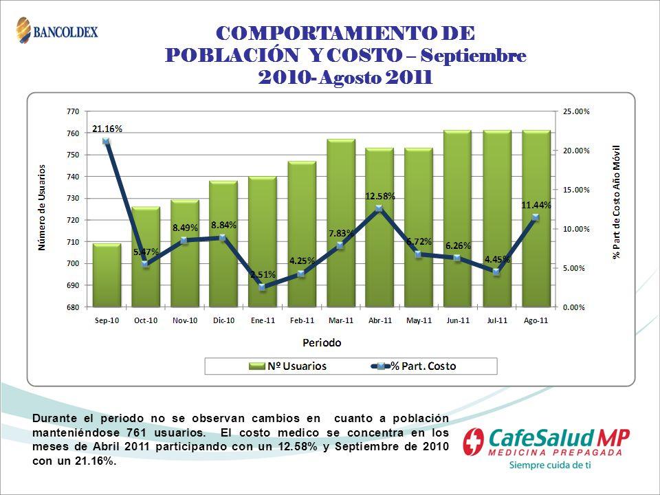 COMPORTAMIENTO DE POBLACIÓN Y COSTO – Septiembre 2010- Agosto 2011