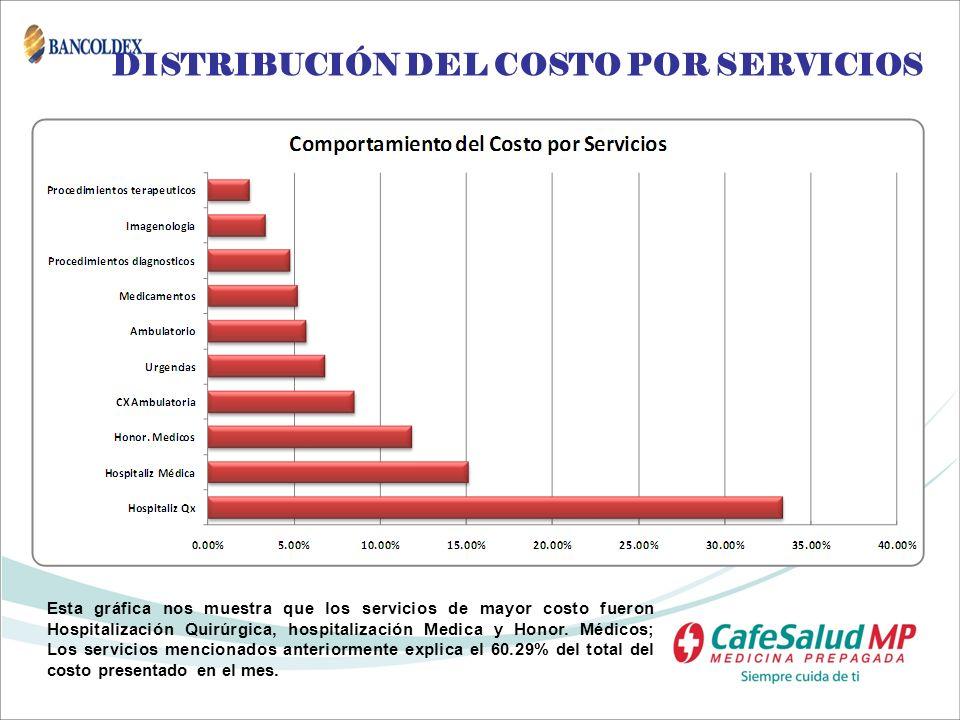 DISTRIBUCIÓN DEL COSTO POR SERVICIOS
