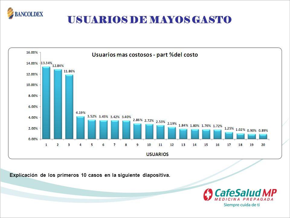 USUARIOS DE MAYOS GASTO