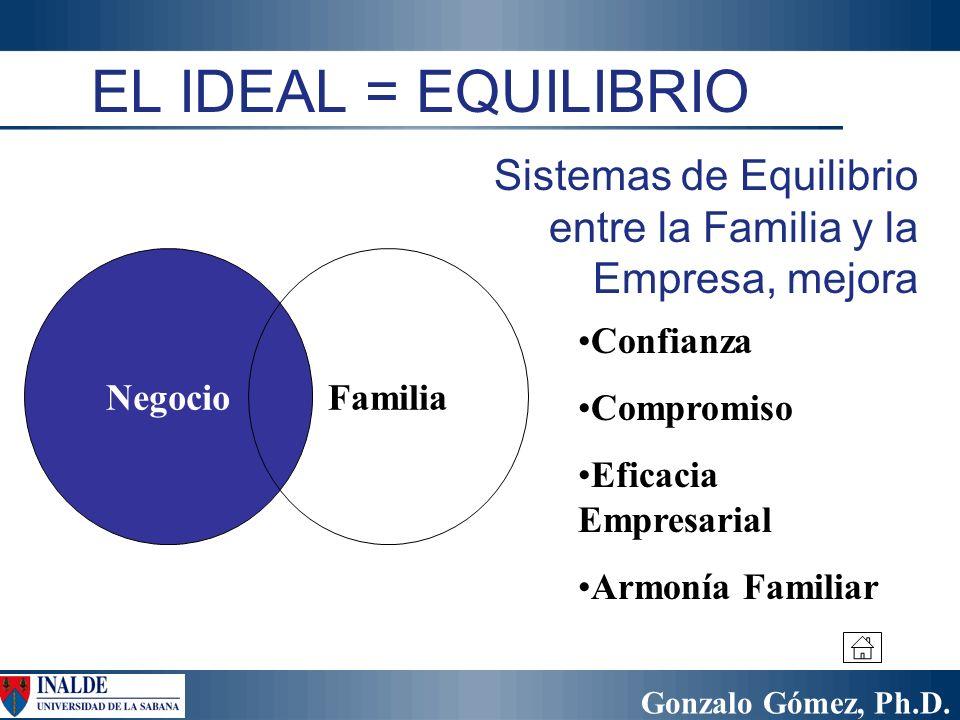 EL IDEAL = EQUILIBRIO Sistemas de Equilibrio entre la Familia y la Empresa, mejora. Negocio. Familia.