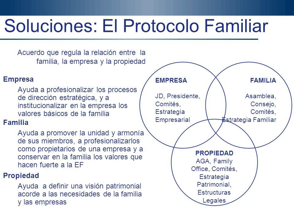Soluciones: El Protocolo Familiar