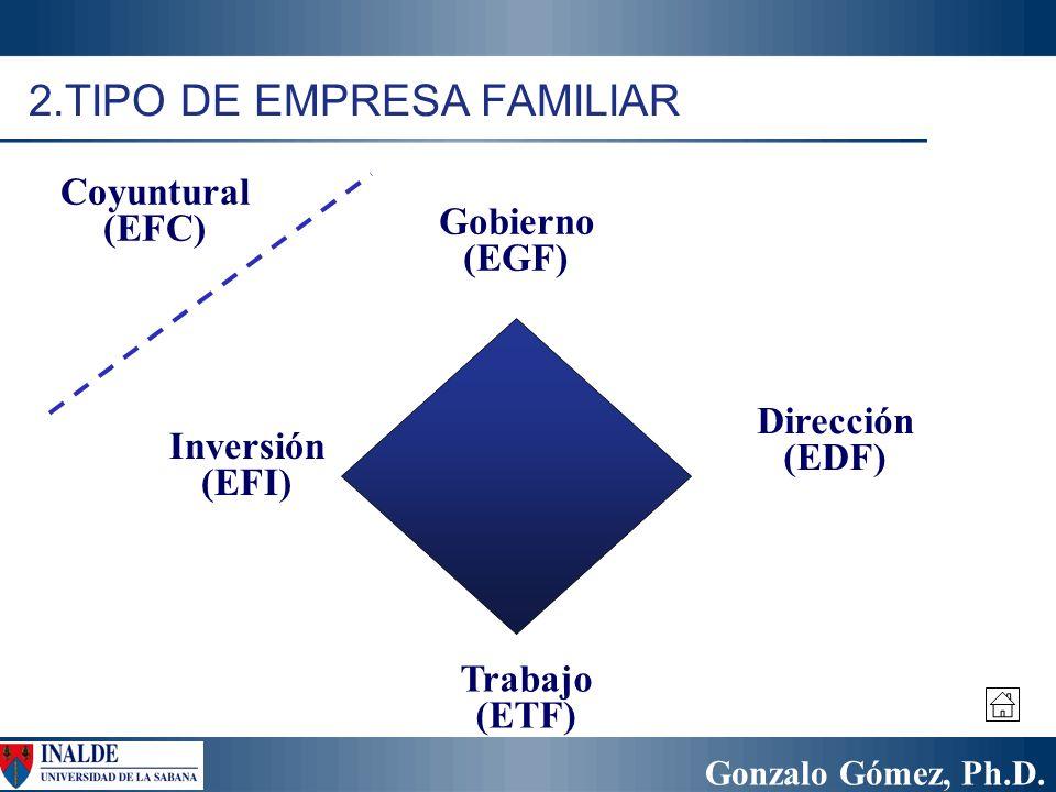 2.TIPO DE EMPRESA FAMILIAR
