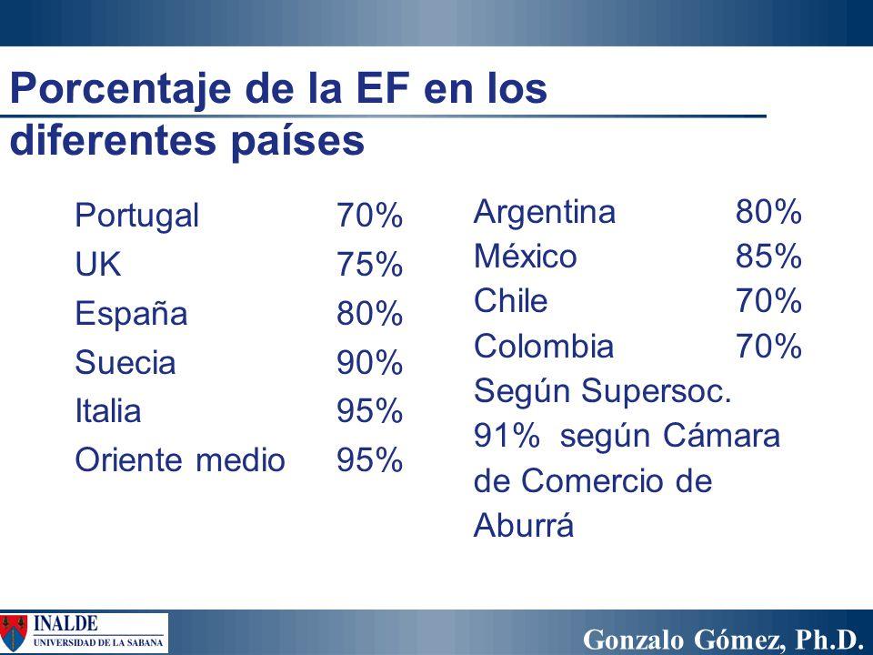 Porcentaje de la EF en los diferentes países