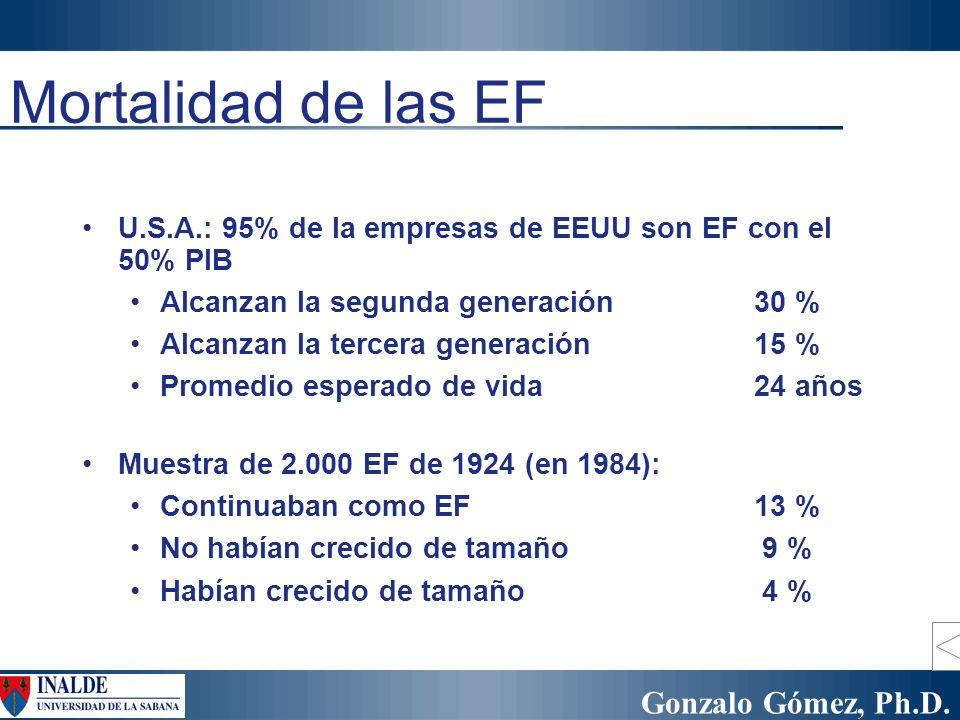 Mortalidad de las EF U.S.A.: 95% de la empresas de EEUU son EF con el 50% PIB. Alcanzan la segunda generación 30 %